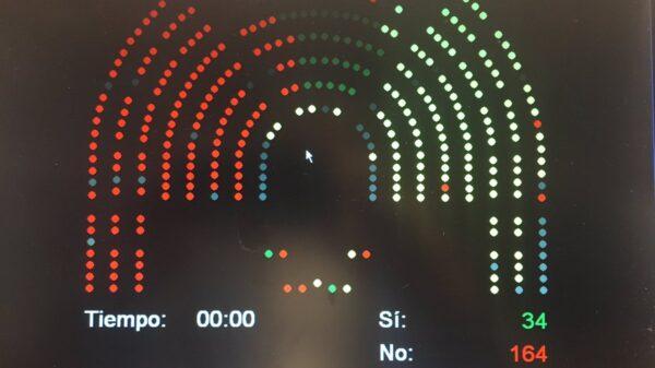 Resultado de la votación en el Congreso a la moción de Ciudadanos contra el adoctrinamiento en las aulas