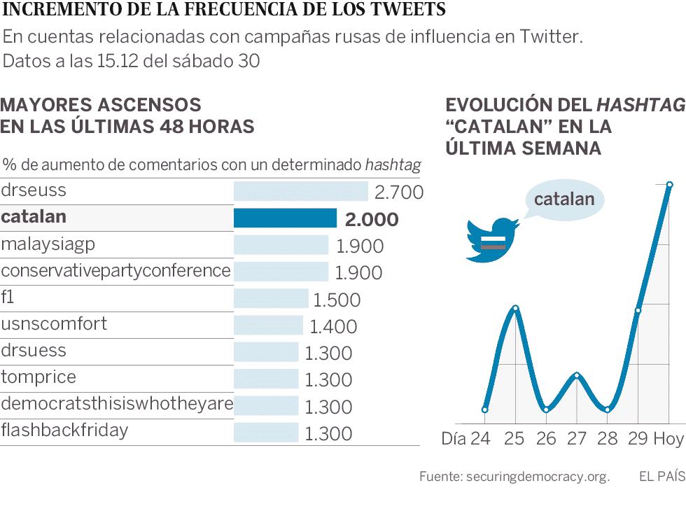 Gráfico de 'El País'