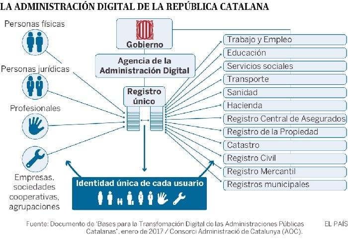 Captura del entramado de una Cataluña independiente en Internet