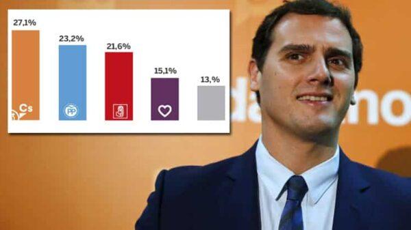 Albert Rivera (Ciudadanos) y la encuesta de 'El País'