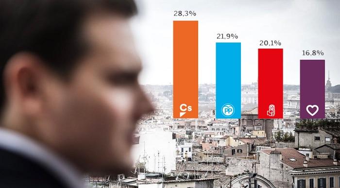 Albert Rivera y la encuesta de 'El País'