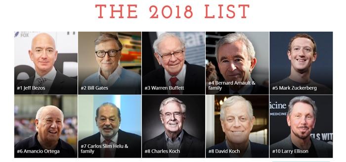 Los 10 más ricos del mundo