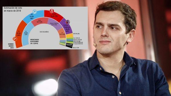 Albert Rivera y los resultados de la última encuesta electoral