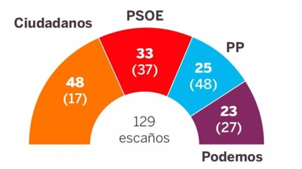 Encuesta de Metroscopia para 'El País' sobre las elecciones en la Comunidad de Madrid
