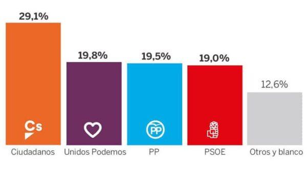 La última encuesta de Metroscopia para 'El País'