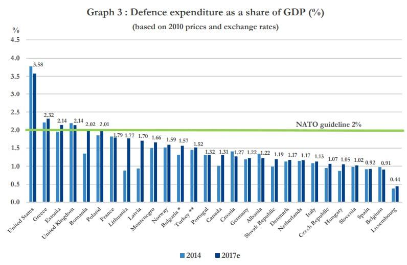 El porcentaje con el que contribuye cada país a la OTAN en función de su PIB