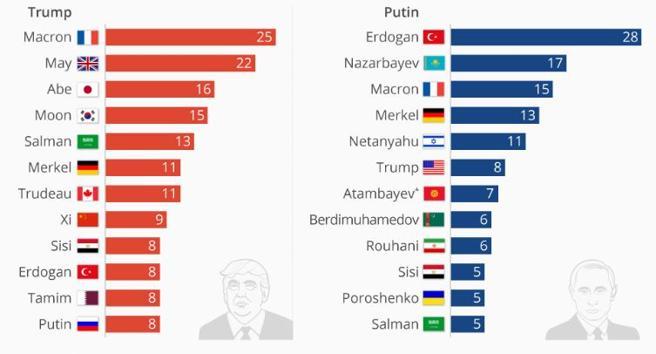 Gráfico de llamadas telefónicas de Donald Trump y Vladimir Putin