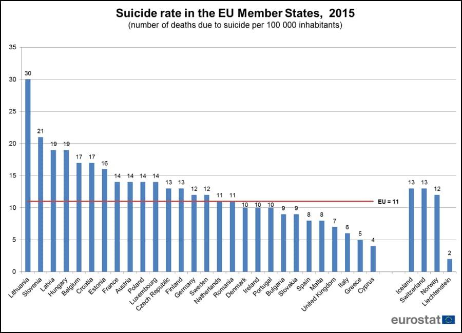 Tasa de suicidios en la UE en 2015 (Número de muertes por suicidio por cada 100.000 habitantes)