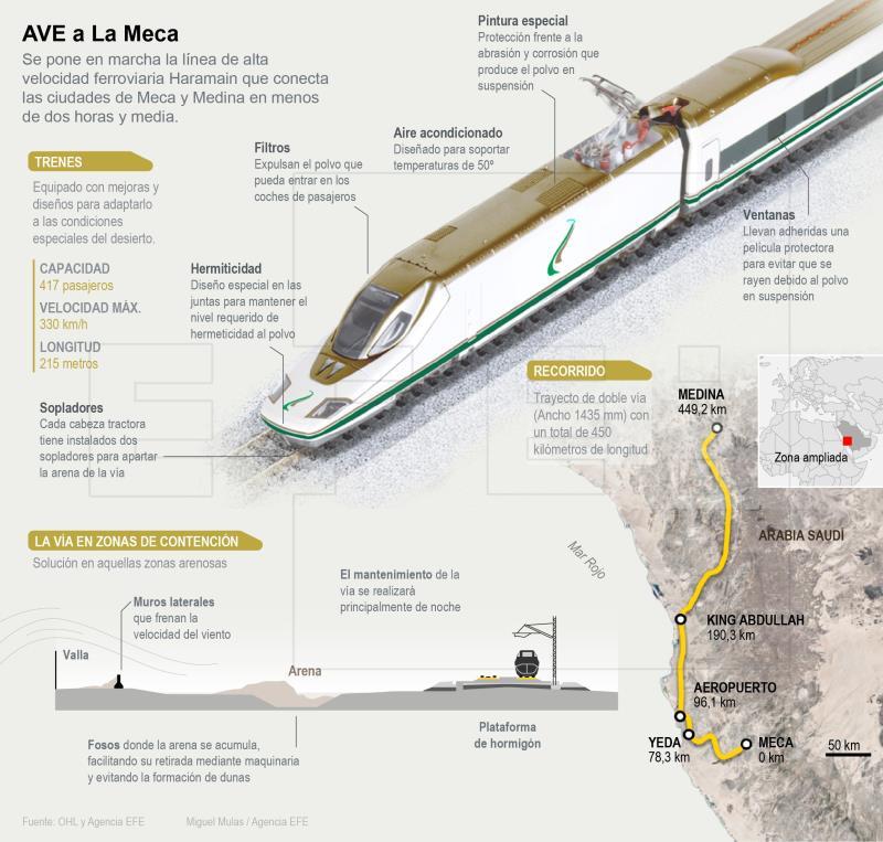 Infografía de la Agencia EFE del Ave a La Meca