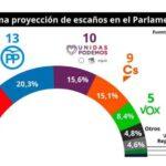 Elecciones europeas: El PSOE ganará y Puigdemont no entrará