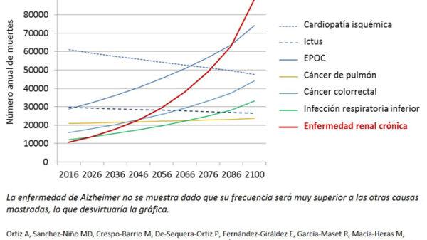Previsión de crecimiento de las ocho causas de muerte principales de 2016 hasta 2100 en España