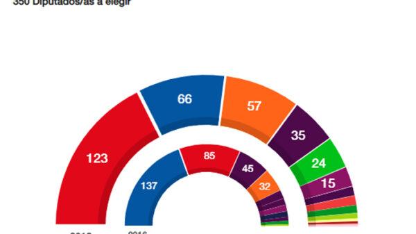 Los resultados electorales