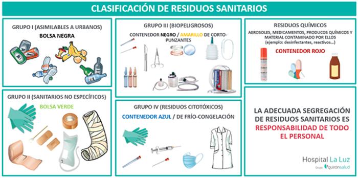 Clasificación de residuos sanitarios