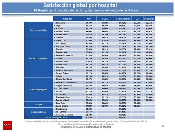 Ranking de satisfacción global por hospital del Sermas